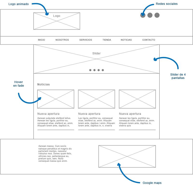 como-hacer-un-web-wireframe-esquema3
