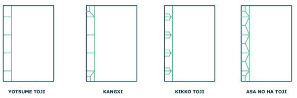 8-consejos-encuadernacion-japonesa--casera2-tipos-de-cosido